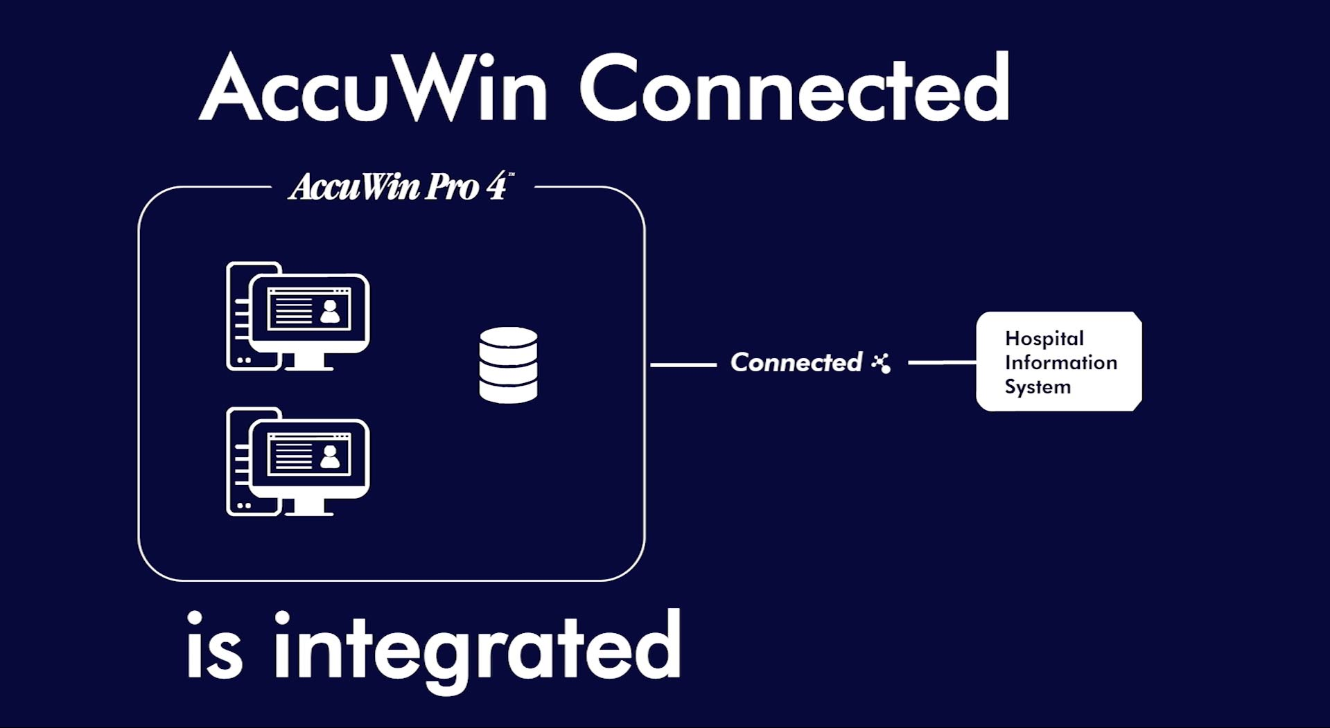 AccuWin Connected is integrated